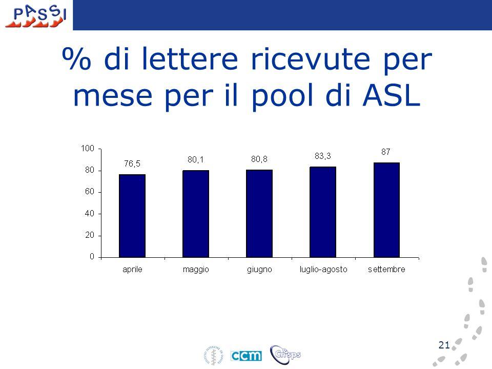 21 % di lettere ricevute per mese per il pool di ASL
