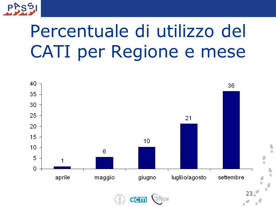 23 Percentuale di utilizzo del CATI per Regione e mese