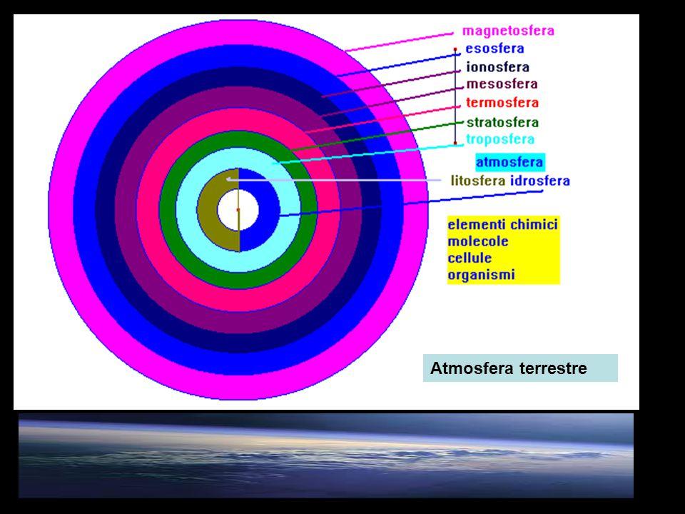 L'atmosfera terrestre avrebbe avuto origine da gas presenti nella nebulosa (idrogeno, elio..) e da gas e vapori derivati dall'interno della terra nella sua fase di differenziazione in involucri,vulcanesimo Gas presenti in particolare : azoto, ossigeno, ozono, vapore acqueo, ossidi di azoto, di zolfo, di carbonio, metano, gas rari, idrogeno, elio Atmosfera primordiale : idrogeno, elio, gas rari (dispersi poi quasi totalmente nello spazio) per la debole forza gravitazionale terrestre Atmosfera primitiva (riducente: assenza di ossigeno libero): metano, ammoniaca, vapore aqueo Amosfera secondaria ossidante (dopo la comparsa dell'ossigeno per fotosintesi clorofilliana) HHerari H2ONH3CH4H2He CO2O2 N2