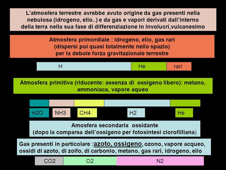 L'atmosfera terrestre avrebbe avuto origine da gas presenti nella nebulosa (idrogeno, elio..) e da gas e vapori derivati dall'interno della terra nell