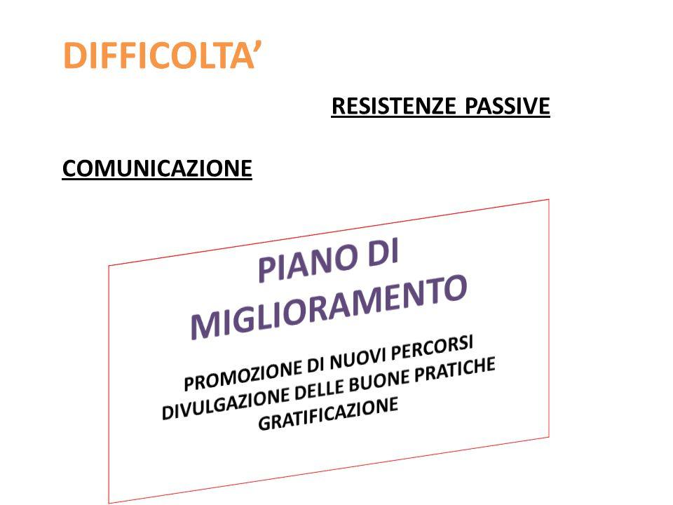 DIFFICOLTA' RESISTENZE PASSIVE COMUNICAZIONE