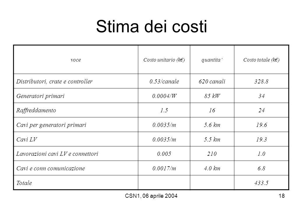 CSN1, 06 aprile 200418 voceCosto unitario (k€)quantita'Costo totale (k€) Distributori, crate e controller0.53/canale620 canali328.8 Generatori primari