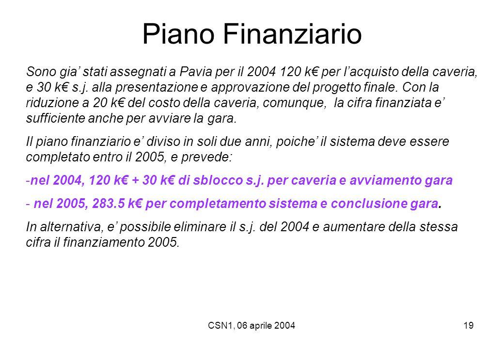 CSN1, 06 aprile 200419 Sono gia' stati assegnati a Pavia per il 2004 120 k€ per l'acquisto della caveria, e 30 k€ s.j. alla presentazione e approvazio