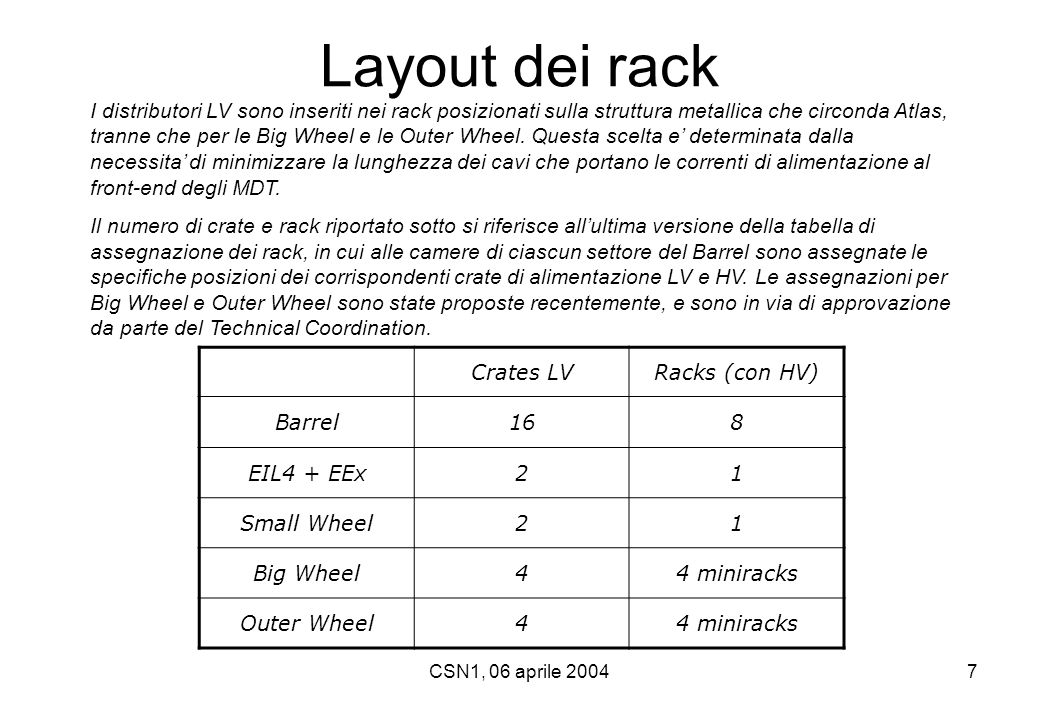 CSN1, 06 aprile 200418 voceCosto unitario (k€)quantita'Costo totale (k€) Distributori, crate e controller0.53/canale620 canali328.8 Generatori primari0.0004/W85 kW34 Raffreddamento1.51624 Cavi per generatori primari0.0035/m5.6 km19.6 Cavi LV0.0035/m5.5 km19.3 Lavorazioni cavi LV e connettori0.0052101.0 Cavi e conn comunicazione0.0017/m4.0 km6.8 Totale433.5 Stima dei costi