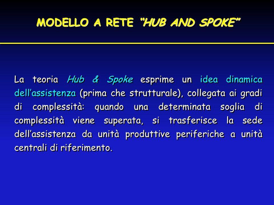 """MODELLO A RETE """"HUB AND SPOKE"""" La teoria Hub & Spoke esprime un idea dinamica dell'assistenza (prima che strutturale), collegata ai gradi di complessi"""