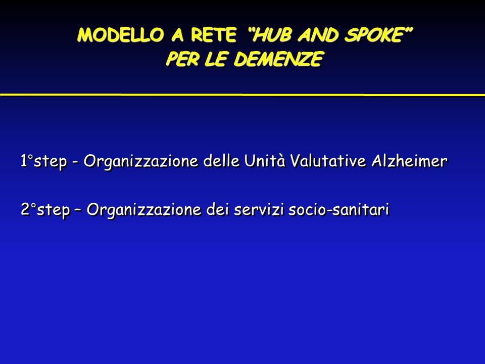 """MODELLO A RETE """"HUB AND SPOKE"""" PER LE DEMENZE MODELLO A RETE """"HUB AND SPOKE"""" PER LE DEMENZE 1°step - Organizzazione delle Unità Valutative Alzheimer 2"""