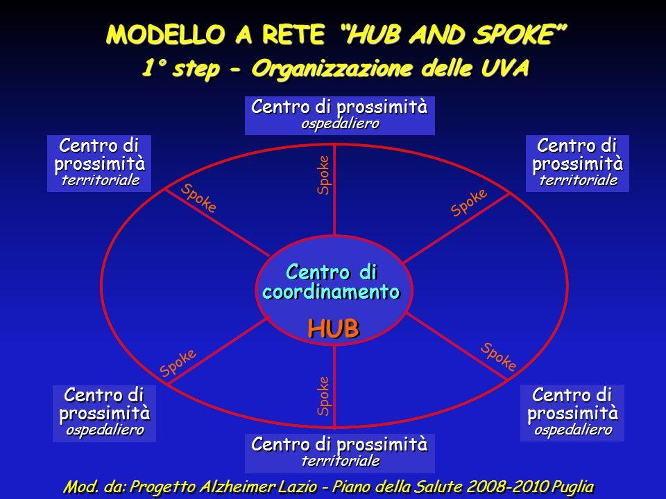 "MODELLO A RETE ""HUB AND SPOKE"" 1° step - Organizzazione delle UVA MODELLO A RETE ""HUB AND SPOKE"" 1° step - Organizzazione delle UVA Mod. da: Progetto"