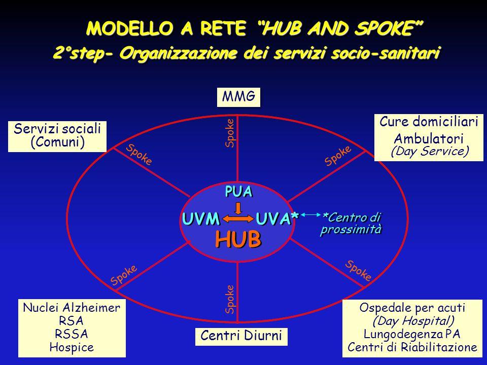 """MODELLO A RETE """"HUB AND SPOKE"""" MODELLO A RETE """"HUB AND SPOKE"""" 2°step- Organizzazione dei servizi socio-sanitari MODELLO A RETE """"HUB AND SPOKE"""" MODELLO"""