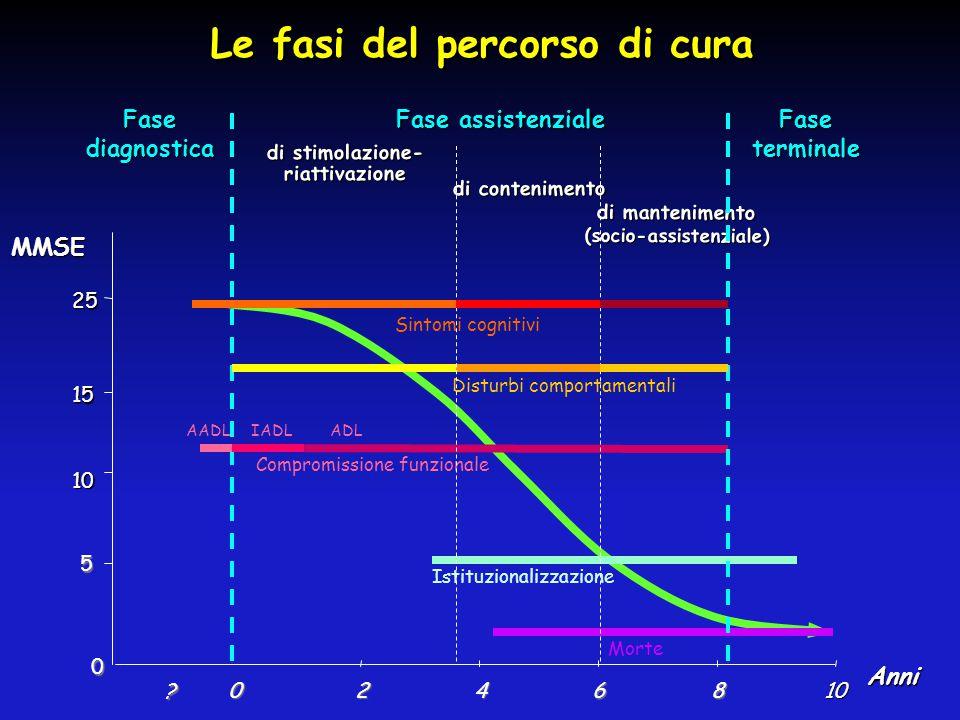 Le fasi del percorso di cura 0 5 10 15 25 0246810 Anni Fasediagnostica MMSE Sintomi cognitivi Disturbi comportamentali Compromissione funzionale Istit