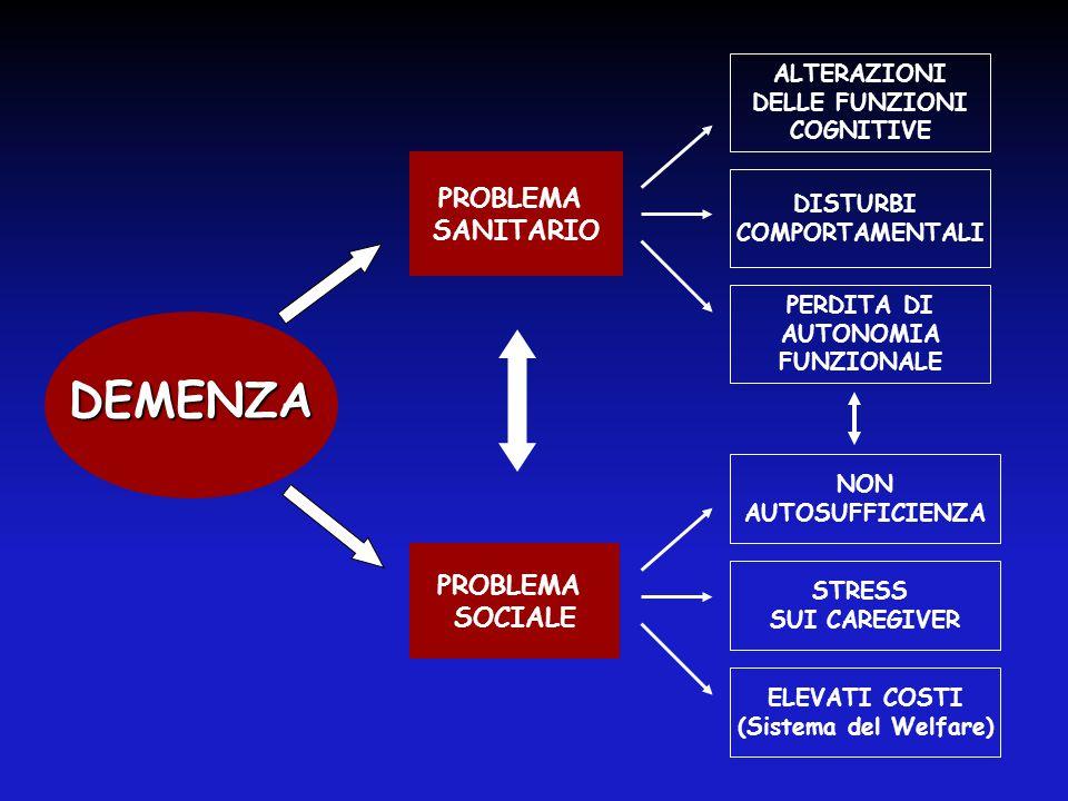 DEMENZA PROBLEMA SOCIALE PROBLEMA SANITARIO STRESS SUI CAREGIVER ELEVATI COSTI (Sistema del Welfare) DISTURBI COMPORTAMENTALI ALTERAZIONI DELLE FUNZIO
