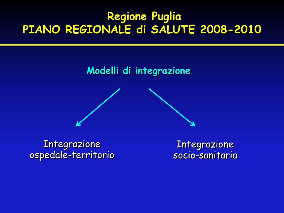 Modelli di integrazione Regione Puglia PIANO REGIONALE di SALUTE 2008-2010 Regione Puglia PIANO REGIONALE di SALUTE 2008-2010 Integrazione ospedale-te