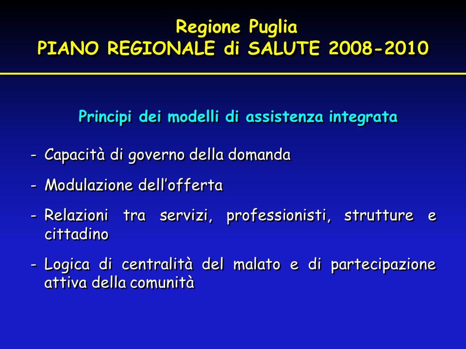 Principi dei modelli di assistenza integrata -Capacità di governo della domanda -Modulazione dell'offerta -Relazioni tra servizi, professionisti, stru