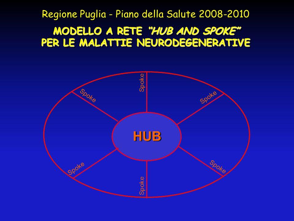 """Regione Puglia - Piano della Salute 2008-2010 MODELLO A RETE """"HUB AND SPOKE"""" PER LE MALATTIE NEURODEGENERATIVE Regione Puglia - Piano della Salute 200"""