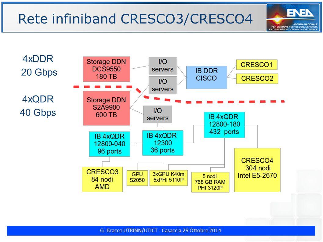 G. Bracco UTRINN/UTICT - Casaccia 29 Ottobre 2014 Rete infiniband CRESCO3/CRESCO4 4xDDR 20 Gbps 4xQDR 40 Gbps