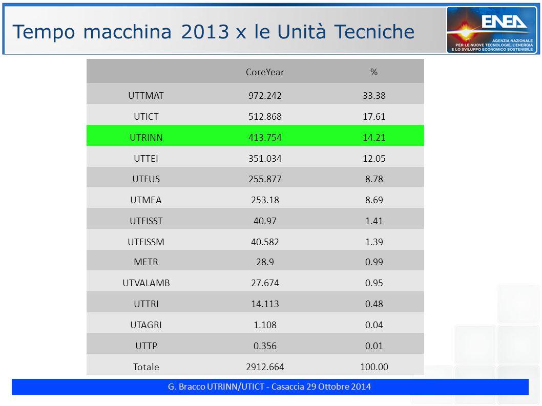 G. Bracco UTRINN/UTICT - Casaccia 29 Ottobre 2014 ENE Tempo macchina 2013 x le Unità Tecniche CoreYear% UTTMAT972.24233.38 UTICT512.86817.61 UTRINN413