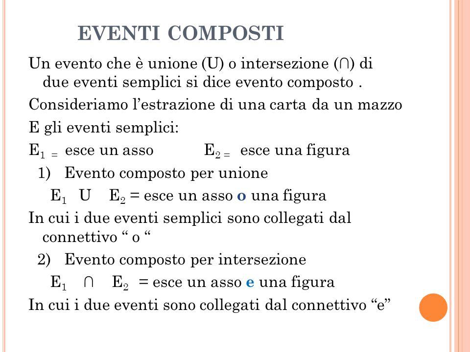 EVENTI COMPOSTI Un evento che è unione (U) o intersezione (∩) di due eventi semplici si dice evento composto. Consideriamo l'estrazione di una carta d