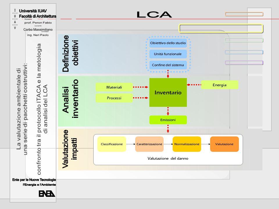 Inventario Materiali Processi Energia Obiettivo dello studio Unità funzionale Confine del sistema Emissioni ClassificazioneCaratterizzazioneNormalizzazioneValutazione Valutazione del danno