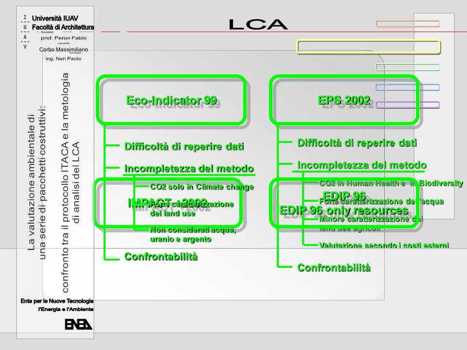 IMPACT +2002 EDIP 96 EDIP 96 only resources Difficoltà di reperire dati Incompletezza del metodo Confrontabilità Categorie di impatto misurate con emissioni equivalenti Energia non rinnovabile in MJ come Energia Minore valutazione del land use Mancano acqua, uranio e argento Valutazione uguale per tutte le categorie Difficoltà di reperire dati Incompletezza del metodo Confrontabilità Categorie di impatto misurate con emissioni equivalenti Mancano land use, polveri, acqua e uranio Minima valutazione delle risorse Valutazione secondo un criterio di riduzione un criterio di riduzione del danno per tutte le del danno per tutte le sostanze escluse sostanze escluse le risorse le risorse