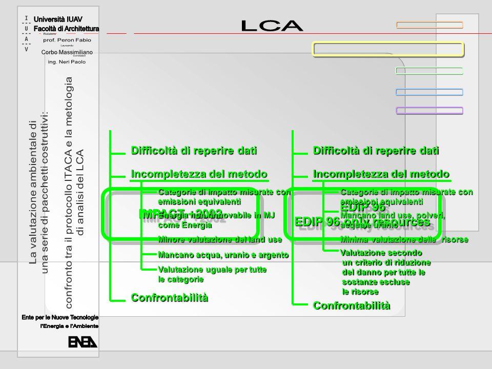 IMPACT +2002 EDIP 96 EDIP 96 only resources Difficoltà di reperire dati Incompletezza del metodo Confrontabilità Categorie di impatto misurate con emi