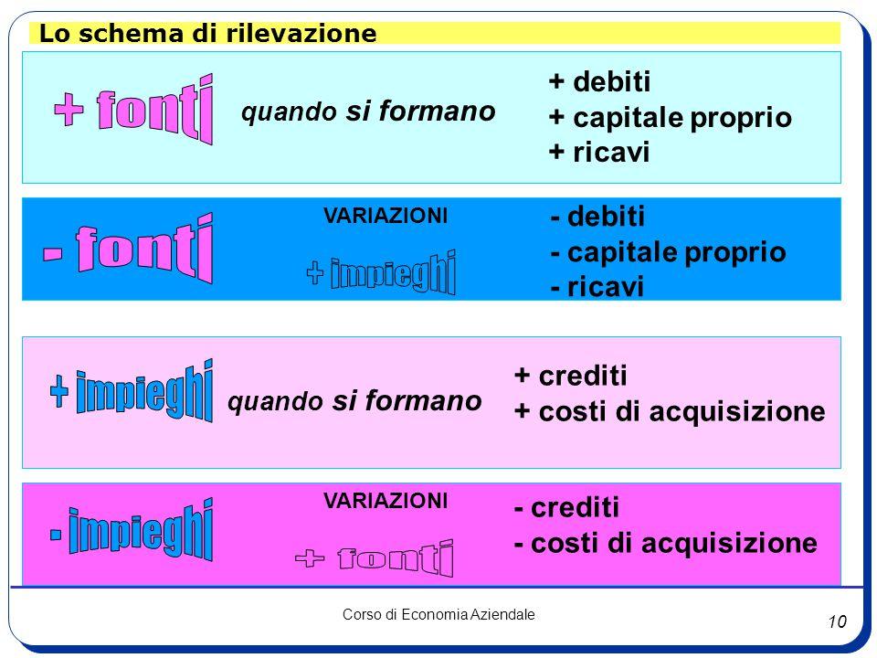 9 Corso di Economia Aziendale Lo schema di rilevazione: impieghi Qualunque deflusso di capitali monetari (destinazione di mezzi finanziari che defluis