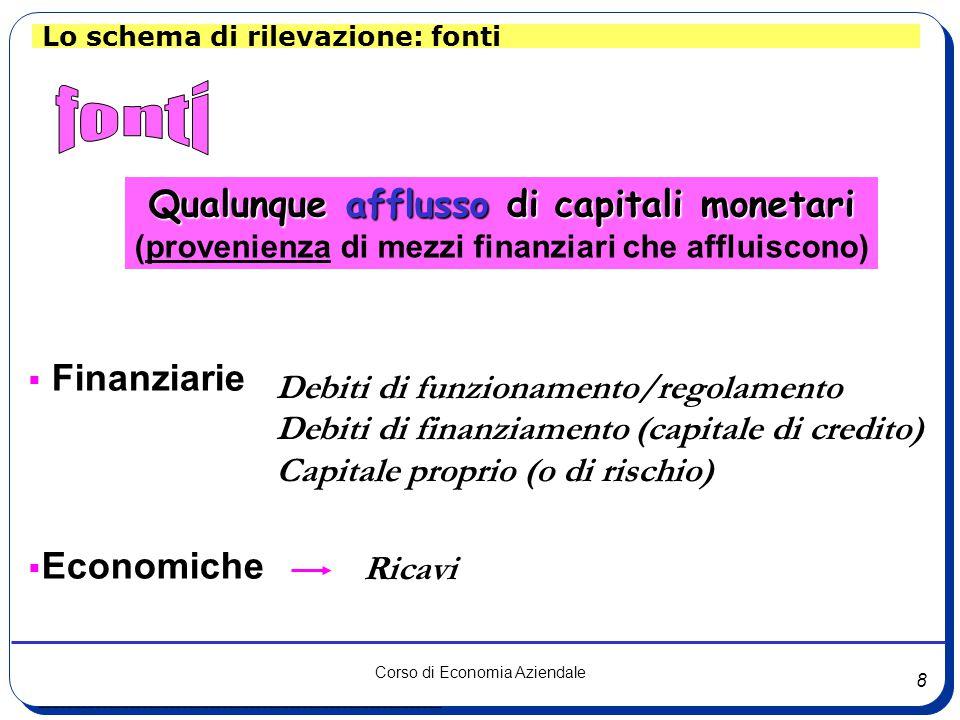 8 Corso di Economia Aziendale AcquisizioniRealizzi ____________________________________________________________ Lo schema di rilevazione: fonti Qualunque afflusso di capitali monetari (provenienza di mezzi finanziari che affluiscono)  Finanziarie  Economiche Debiti di funzionamento/regolamento Debiti di finanziamento (capitale di credito) Capitale proprio (o di rischio) Ricavi