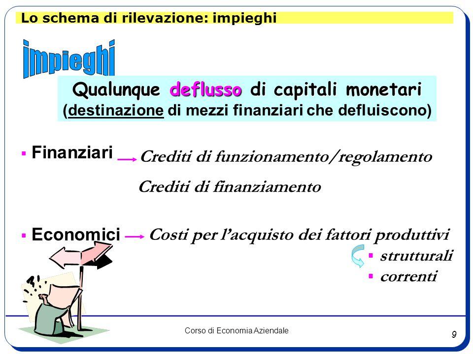 9 Corso di Economia Aziendale Lo schema di rilevazione: impieghi Qualunque deflusso di capitali monetari (destinazione di mezzi finanziari che defluiscono)  Finanziari  Economici Costi per l'acquisto dei fattori produttivi  strutturali  correnti Crediti di funzionamento/regolamento Crediti di finanziamento