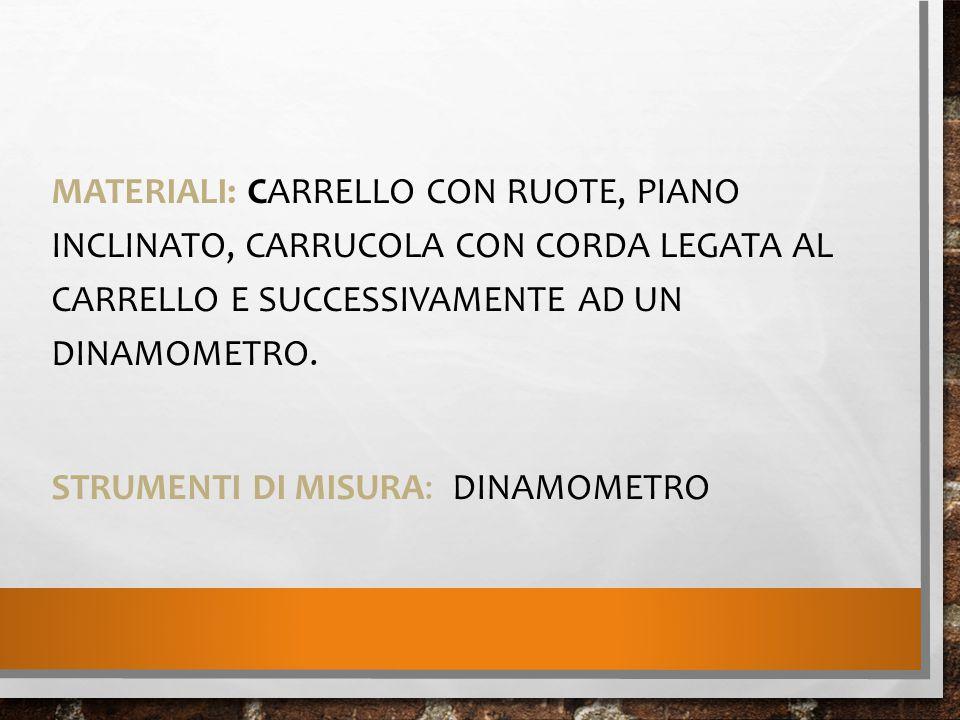 MATERIALI: CARRELLO CON RUOTE, PIANO INCLINATO, CARRUCOLA CON CORDA LEGATA AL CARRELLO E SUCCESSIVAMENTE AD UN DINAMOMETRO. STRUMENTI DI MISURA: DINAM