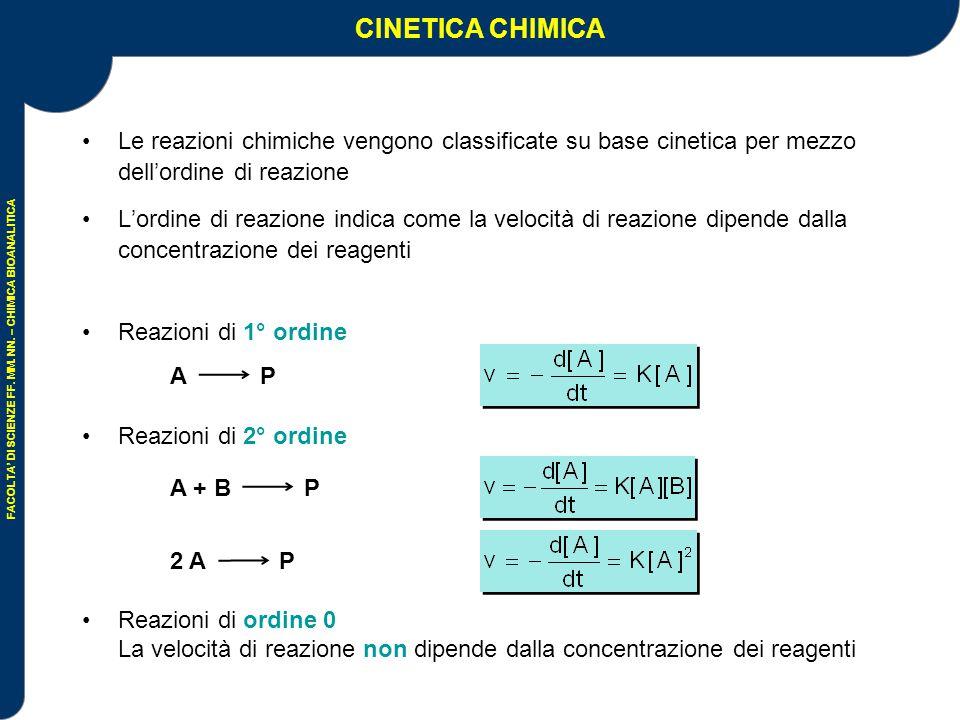 FACOLTA' DI SCIENZE FF.MM. NN. – CHIMICA BIOANALITICA Conc.