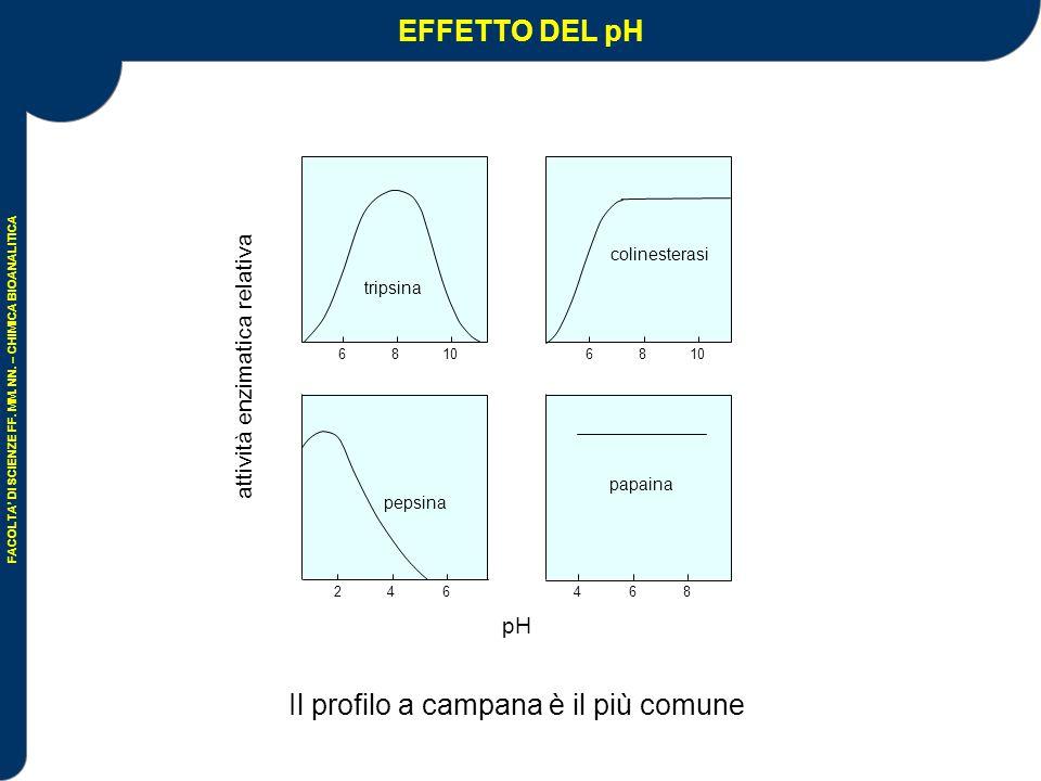 FACOLTA' DI SCIENZE FF. MM. NN. – CHIMICA BIOANALITICA EFFETTO DEL pH