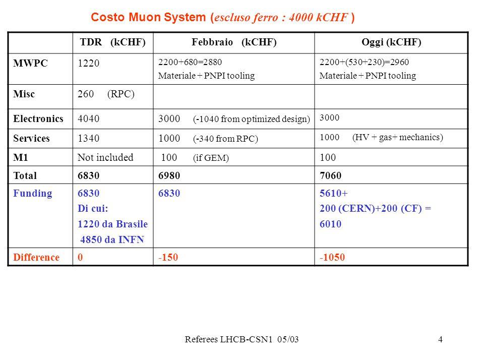 Referees LHCB-CSN1 05/035 Come LHCB – Mu italia intende risolvere l'ammanco .
