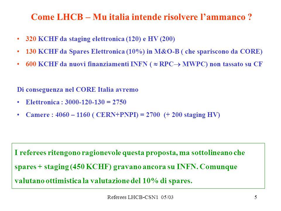 Referees LHCB-CSN1 05/036 Nuovo Profilo CORE globale LHCB (KCHf) Per muoni si sono considerate: Staging 320 KCHf ( 120 elettronica e 200 HV) Spares (10%)su M&O-B130 KCHf Aggiunti da INFN su Muoni 600 KCHf +10% IVA