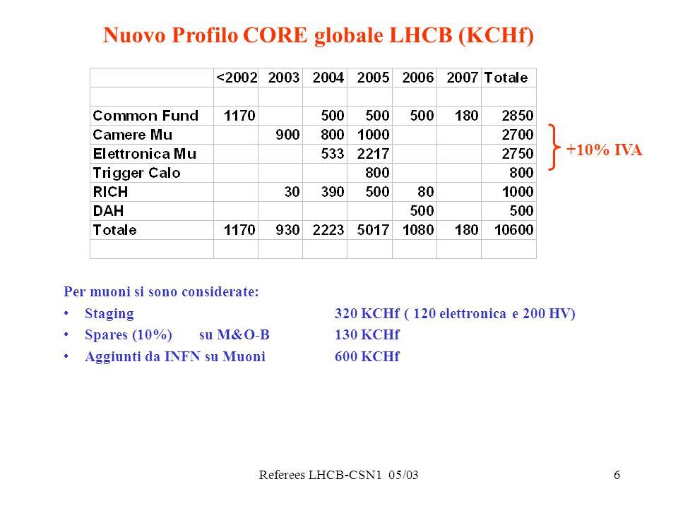 Referees LHCB-CSN1 05/036 Nuovo Profilo CORE globale LHCB (KCHf) Per muoni si sono considerate: Staging 320 KCHf ( 120 elettronica e 200 HV) Spares (1
