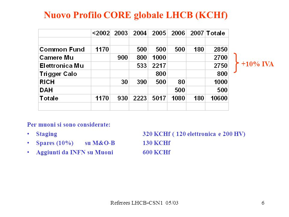 Referees LHCB-CSN1 05/037 Richieste finanziarie