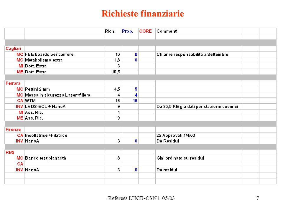 Referees LHCB-CSN1 05/038