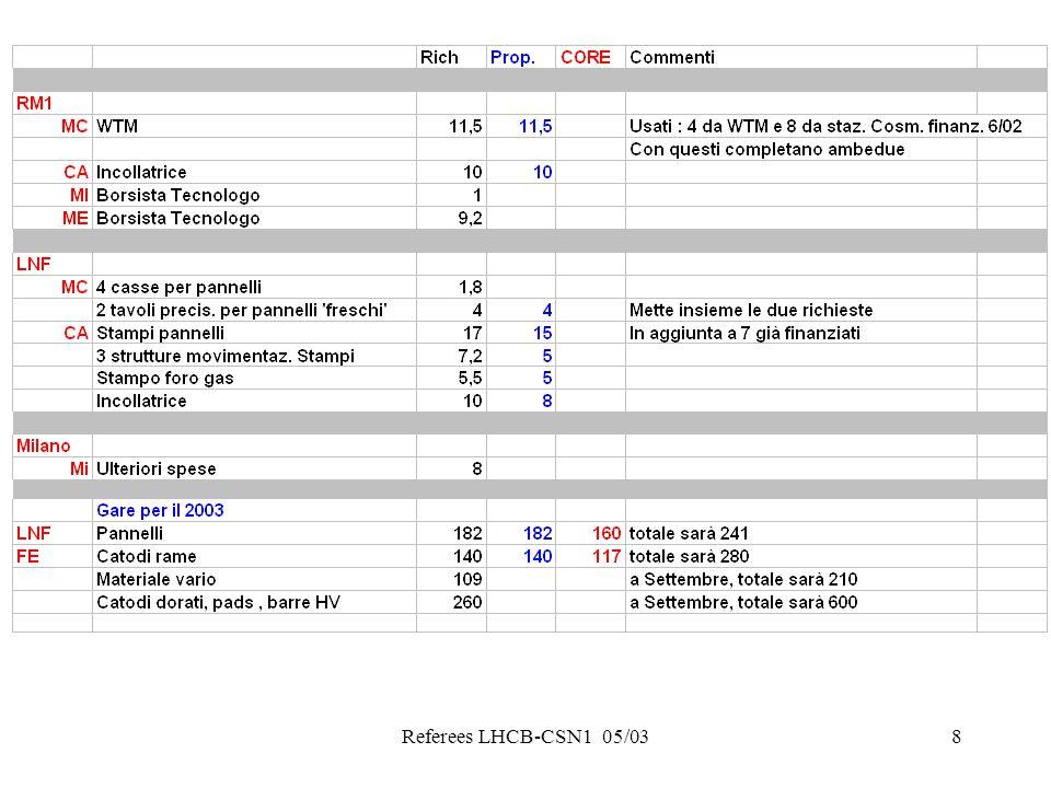 9 Richieste/SJ a disposizione Tabelle riassuntive Proposte nuove/SJ da sbloccare
