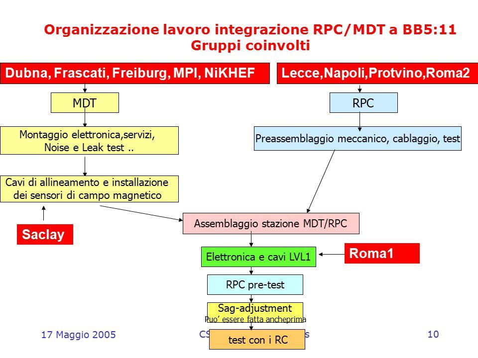 17 Maggio 2005 CSN1 - Referee di Atlas10 Organizzazione lavoro integrazione RPC/MDT a BB5:11 Gruppi coinvolti MDTRPC Montaggio elettronica,servizi, No