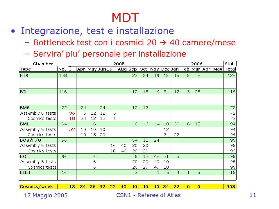 17 Maggio 2005 CSN1 - Referee di Atlas11 MDT Integrazione, test e installazione –Bottleneck test con i cosmici 20  40 camere/mese –Servira' piu' pers