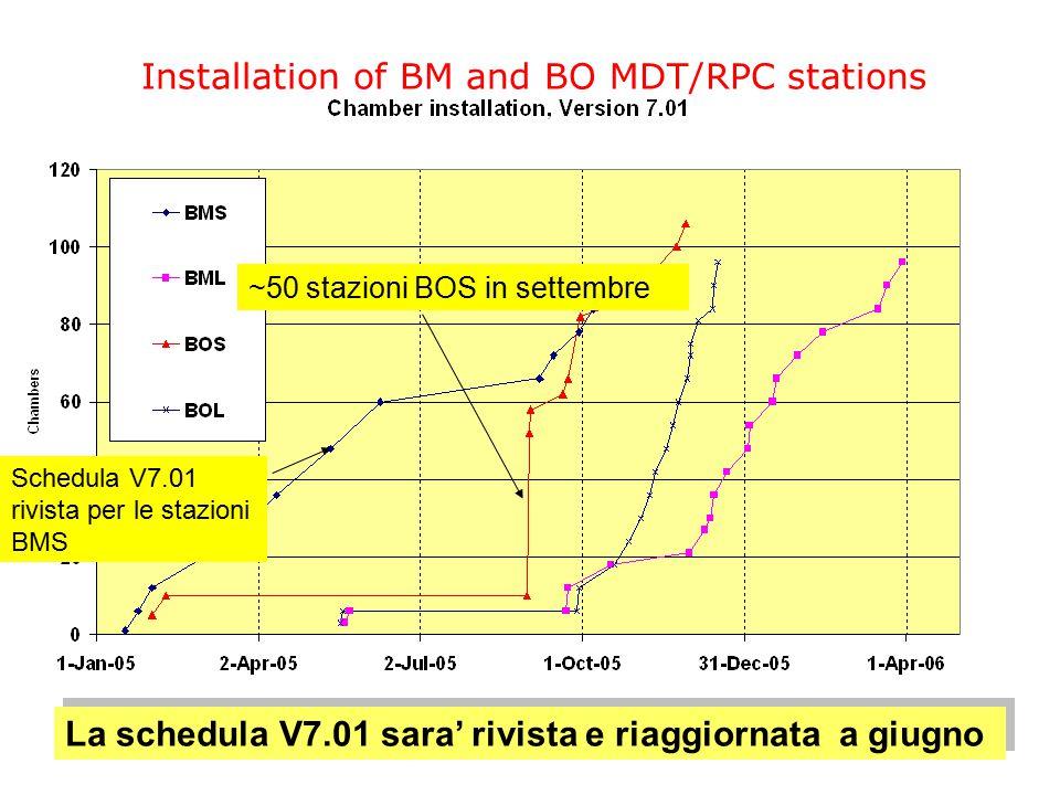 17 Maggio 2005 CSN1 - Referee di Atlas12 Installation of BM and BO MDT/RPC stations La schedula V7.01 sara' rivista e riaggiornata a giugno ~50 stazio