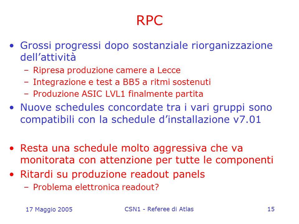 17 Maggio 2005 CSN1 - Referee di Atlas15 RPC Grossi progressi dopo sostanziale riorganizzazione dell'attività –Ripresa produzione camere a Lecce –Inte