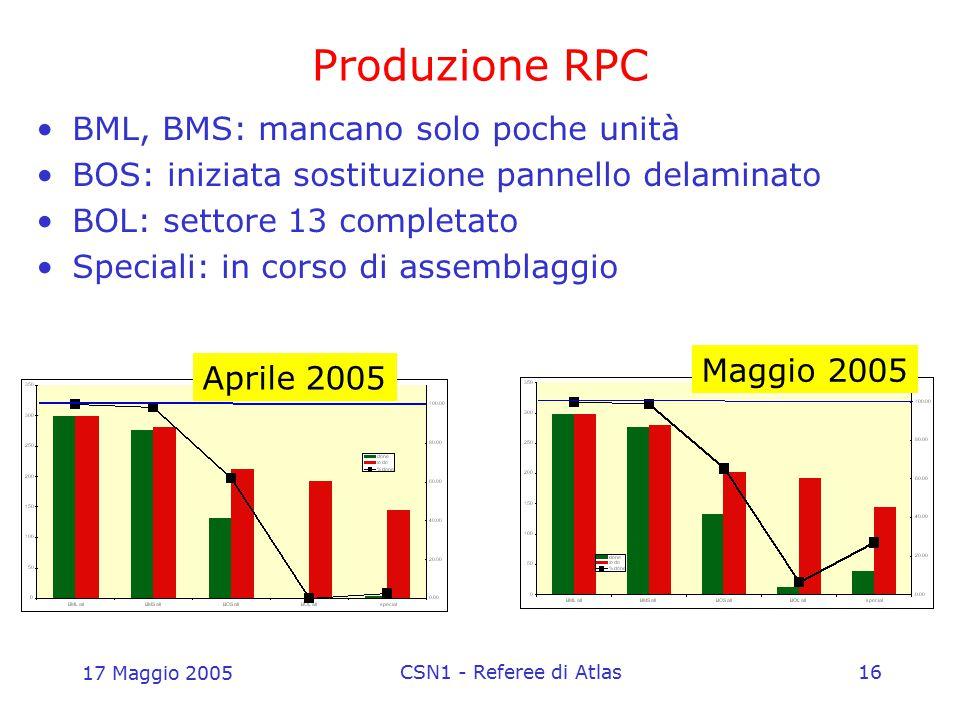 17 Maggio 2005 CSN1 - Referee di Atlas16 Produzione RPC BML, BMS: mancano solo poche unità BOS: iniziata sostituzione pannello delaminato BOL: settore