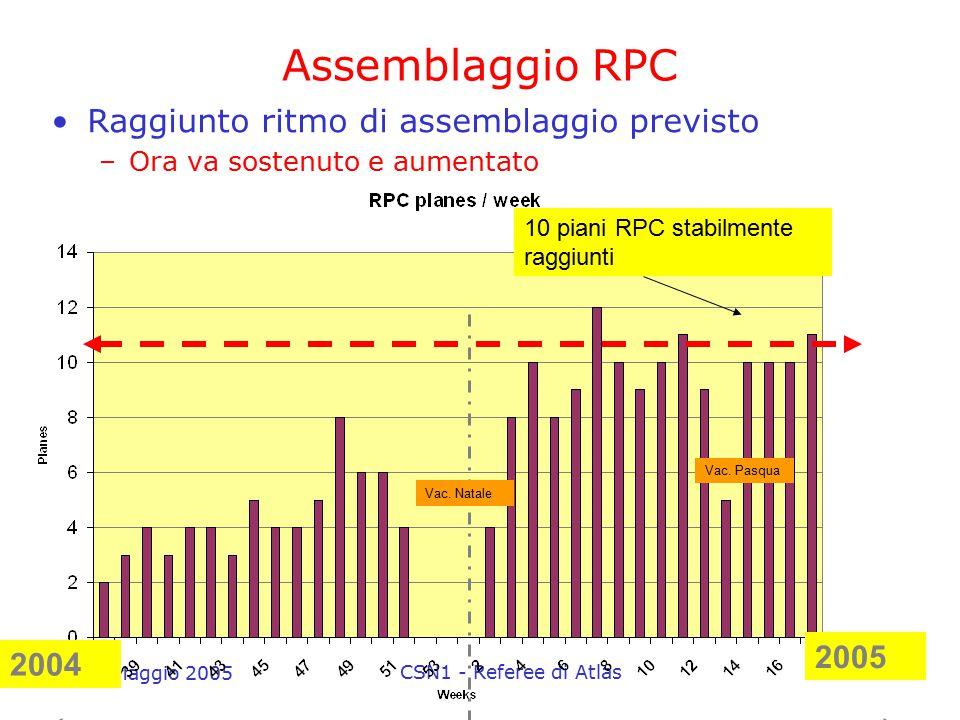 17 Maggio 2005 CSN1 - Referee di Atlas17 Assemblaggio RPC Raggiunto ritmo di assemblaggio previsto –Ora va sostenuto e aumentato 10 piani RPC stabilme