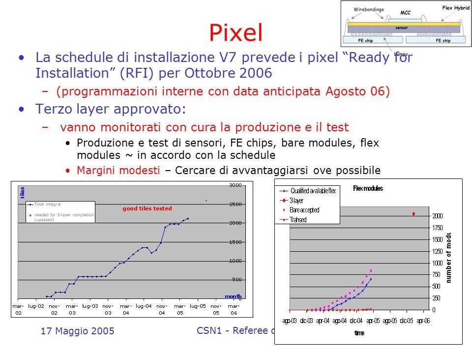 """17 Maggio 2005 CSN1 - Referee di Atlas22 Pixel La schedule di installazione V7 prevede i pixel """"Ready for Installation"""" (RFI) per Ottobre 2006 –(progr"""