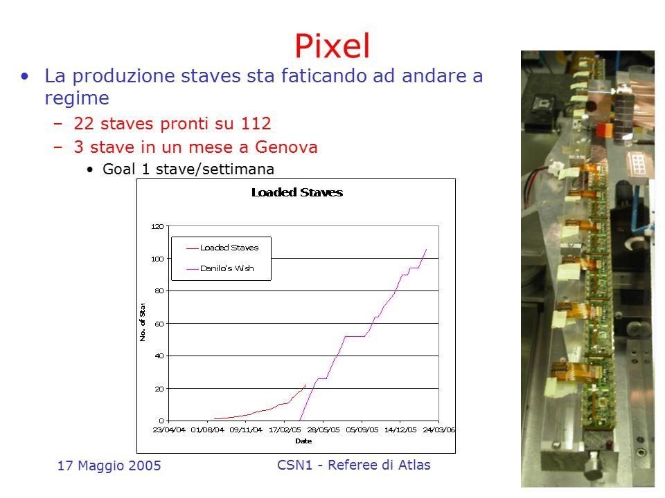17 Maggio 2005 CSN1 - Referee di Atlas23 Pixel La produzione staves sta faticando ad andare a regime –22 staves pronti su 112 –3 stave in un mese a Ge