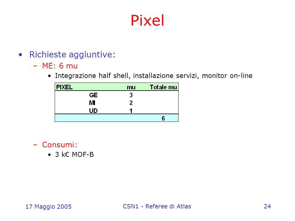 17 Maggio 2005 CSN1 - Referee di Atlas24 Pixel Richieste aggiuntive: –ME: 6 mu Integrazione half shell, installazione servizi, monitor on-line –Consum