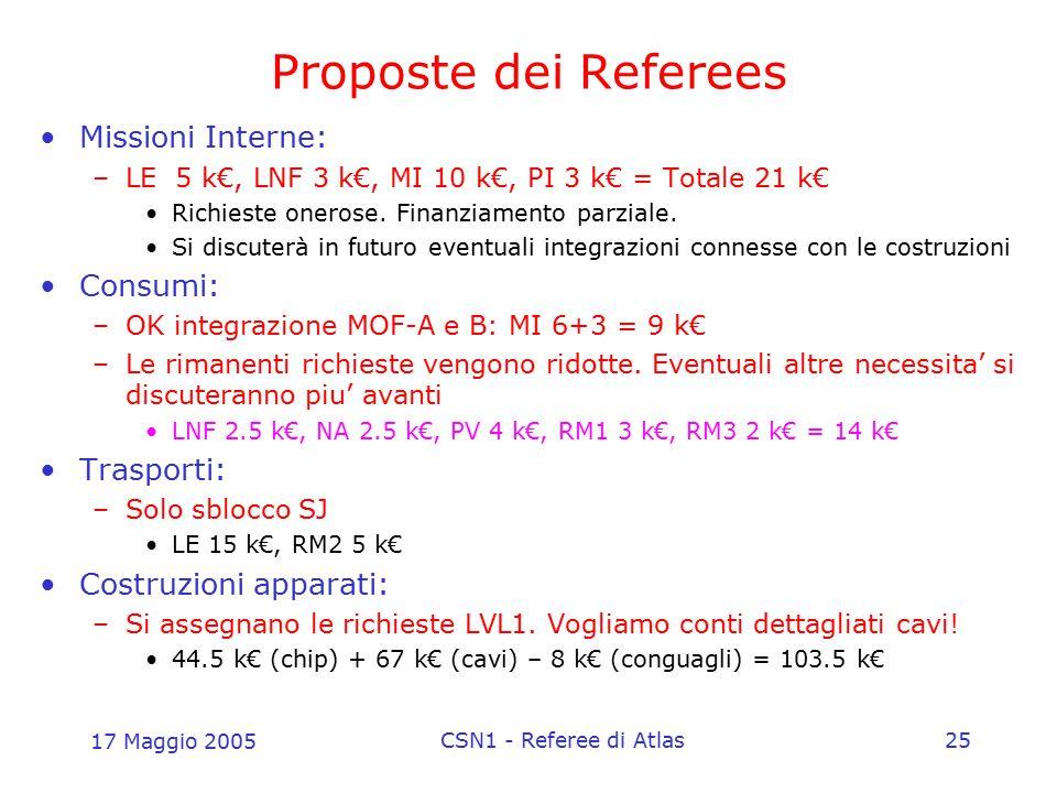 17 Maggio 2005 CSN1 - Referee di Atlas25 Proposte dei Referees Missioni Interne: –LE 5 k€, LNF 3 k€, MI 10 k€, PI 3 k€ = Totale 21 k€ Richieste oneros