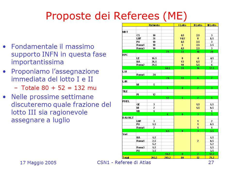 17 Maggio 2005 CSN1 - Referee di Atlas27 Proposte dei Referees (ME) Fondamentale il massimo supporto INFN in questa fase importantissima Proponiamo l'
