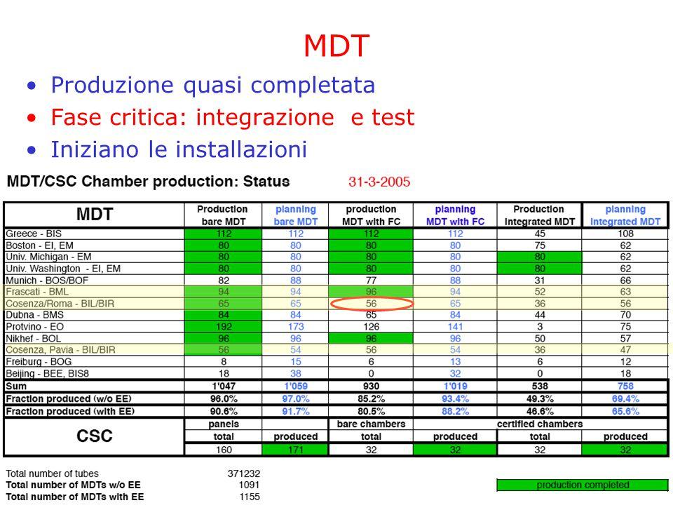 17 Maggio 2005 CSN1 - Referee di Atlas10 Organizzazione lavoro integrazione RPC/MDT a BB5:11 Gruppi coinvolti MDTRPC Montaggio elettronica,servizi, Noise e Leak test..
