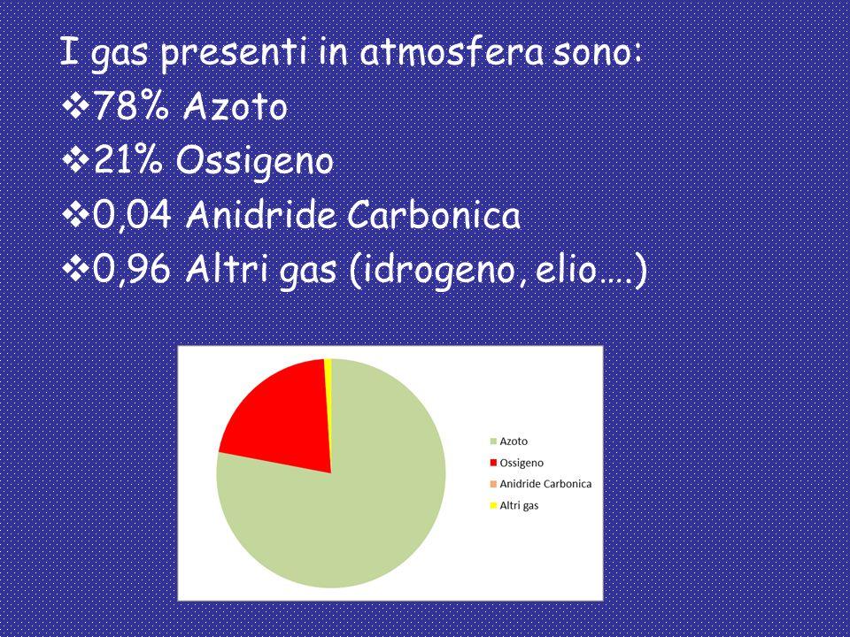 I gas presenti in atmosfera sono:  78% Azoto  21% Ossigeno  0,04 Anidride Carbonica  0,96 Altri gas (idrogeno, elio….)