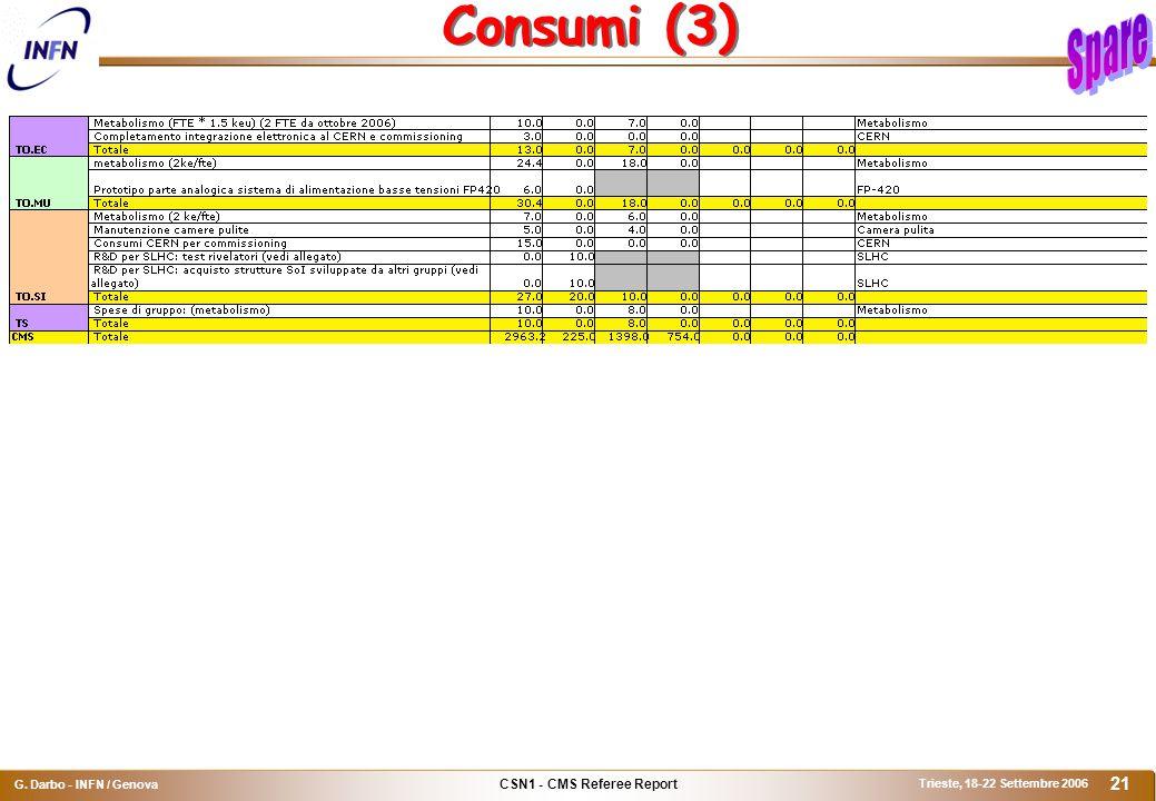 CSN1 - CMS Referee Report G. Darbo - INFN / Genova Trieste, 18-22 Settembre 2006 21 Consumi (3)