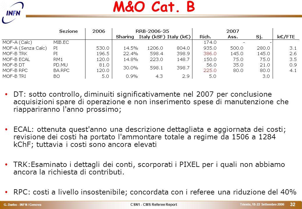 CSN1 - CMS Referee Report G. Darbo - INFN / Genova Trieste, 18-22 Settembre 2006 32 M&O Cat.